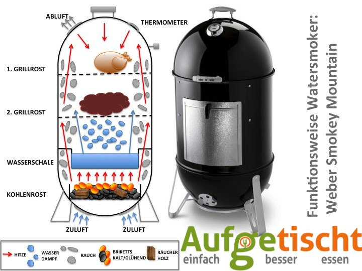 watersmoker-wsm-funktionsweise