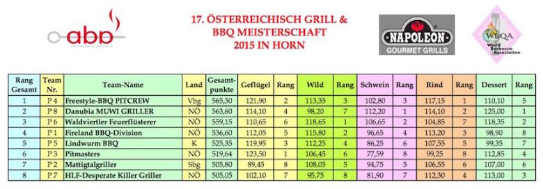 17-grill-bbq-staatsmeisterschaft-ergebnisse