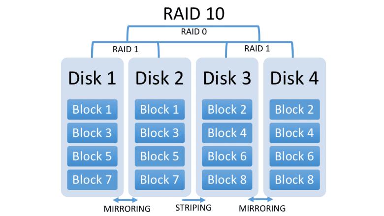 nas-raid10