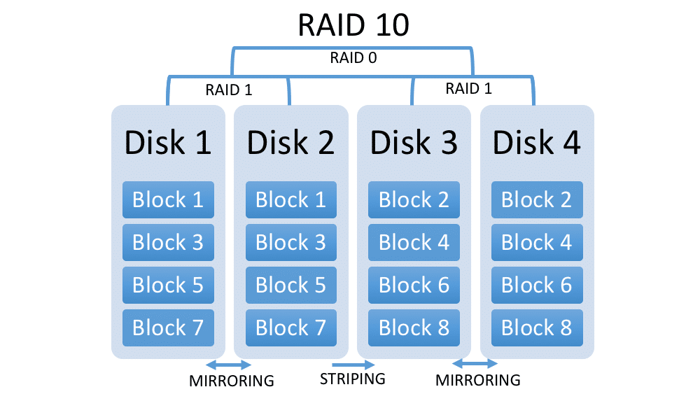 Related Keywords Suggestions For Nas Raid 10