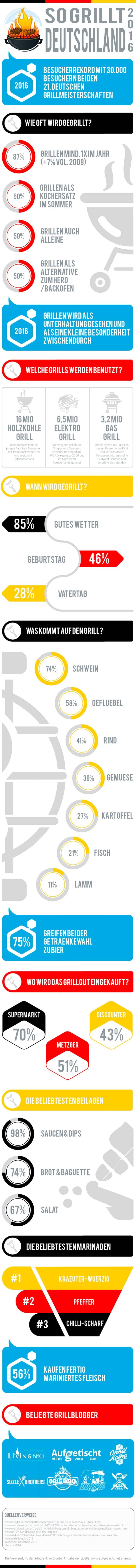 Grillstudie Infografik: So grillt Deutschland