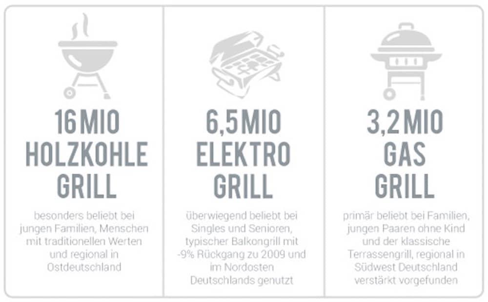 So grillt Deutschland 2016 - eine Studie über das Grillverhalten - beliebte grillgeraete - 2