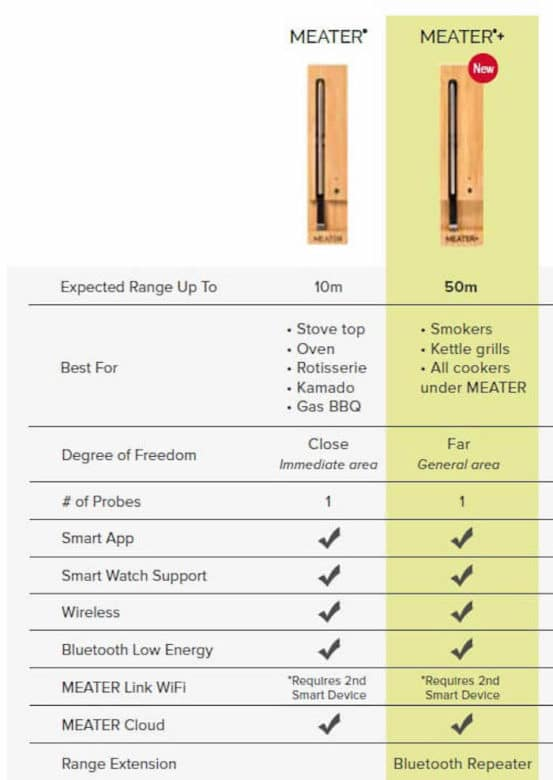 Meater Plus - smartes Grillthermometer mit hoher Reichweite - meater vs meater plus vergleich - 49