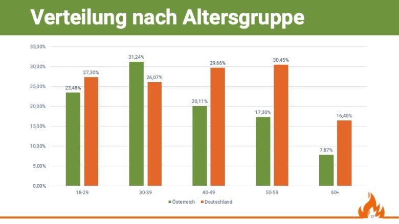 Verteilung nach Altersgruppen in Österreich und Deutschland, Quelle: Grill & BBQ Studie 2019/20 von Aufgetischt.net