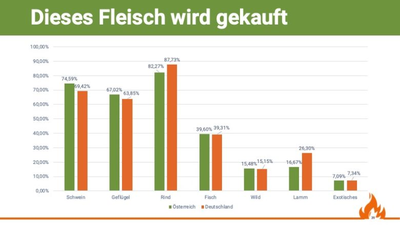 Verteilung der Fleischarten, welche eingekauft werden, , Quelle: Grill & BBQ Studie 2019/20 von Aufgetischt.net