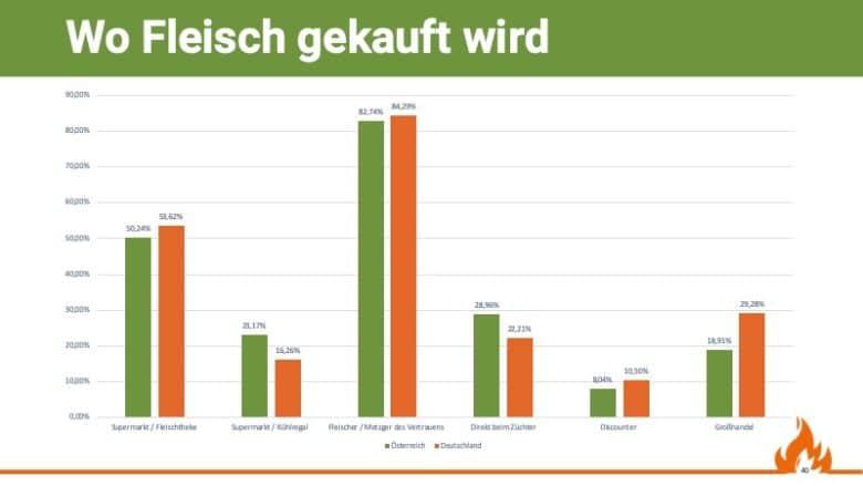 Wo Fleisch zum Grillen eingekauft wird, Quelle: Grill & BBQ Studie 2019/20 von Aufgetischt.net