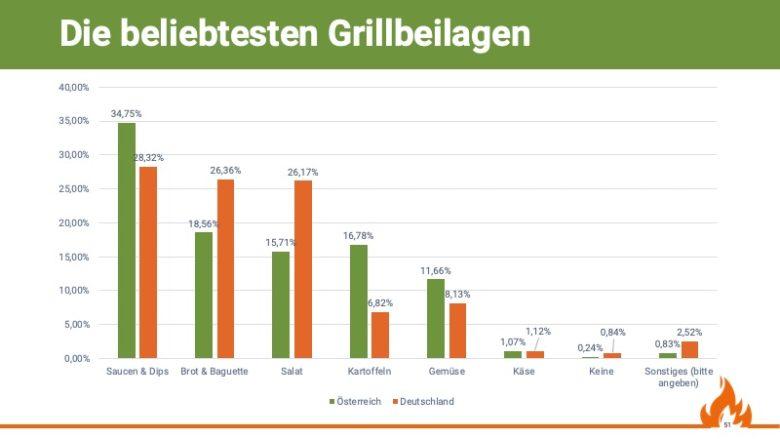 Die beliebtesten Grillbeilagen, Quelle: Grill & BBQ Studie 2019/20 von Aufgetischt.net