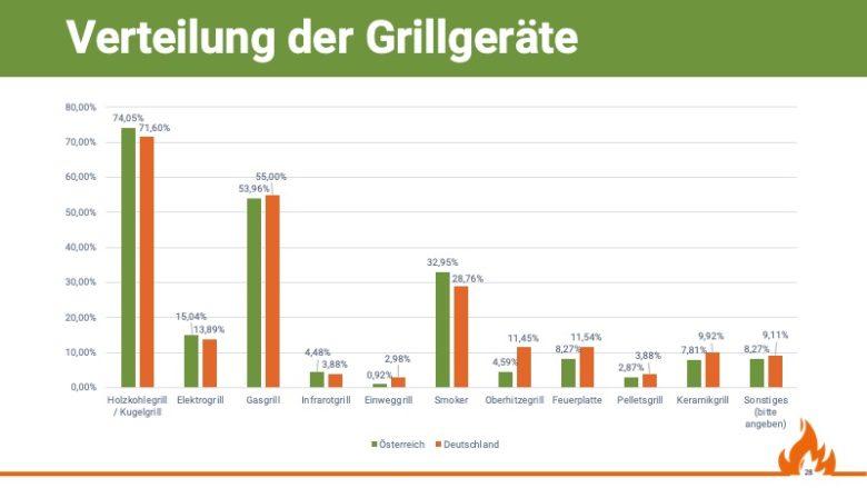 Verteilung der verwendeten Grillgeräte, Quelle: Grill & BBQ Studie 2019/20 von Aufgetischt.net