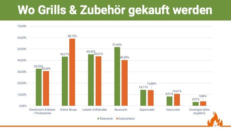 Verteilung wo Grills & Zubehör eingekauft werden, Quelle: Grill & BBQ Studie 2019/20 von Aufgetischt.net