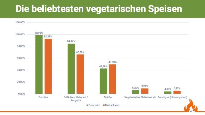 Die beliebtesten vegetarischen Speisen, Quelle: Grill & BBQ Studie 2019/20 von Aufgetischt.net