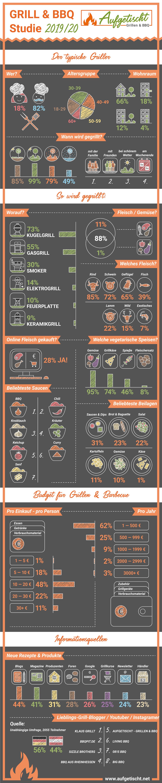 Infografik zur Grill & BBQ Studie 2019/20