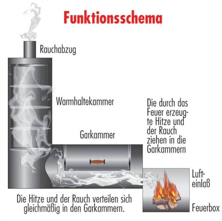 Funktionsschema eines Barbecue Smokers