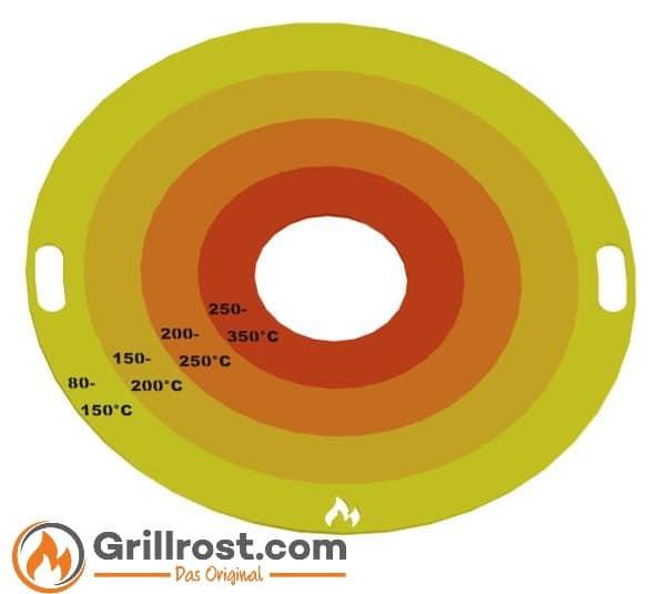 Temperaturbereiche bei der Feuerplatte als Infografik